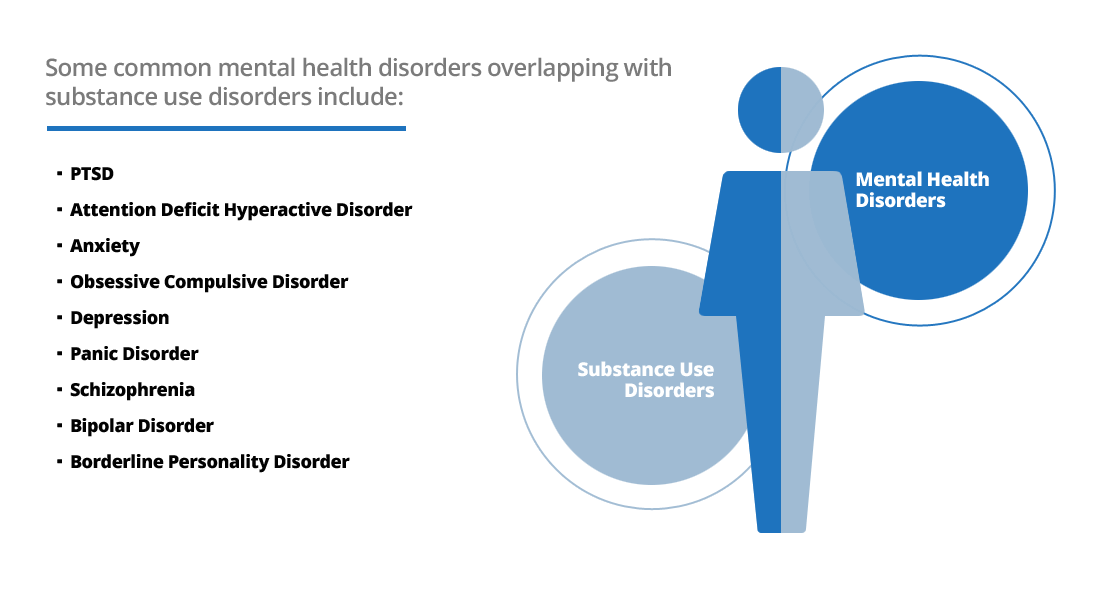substance-use-and-mental-disorder
